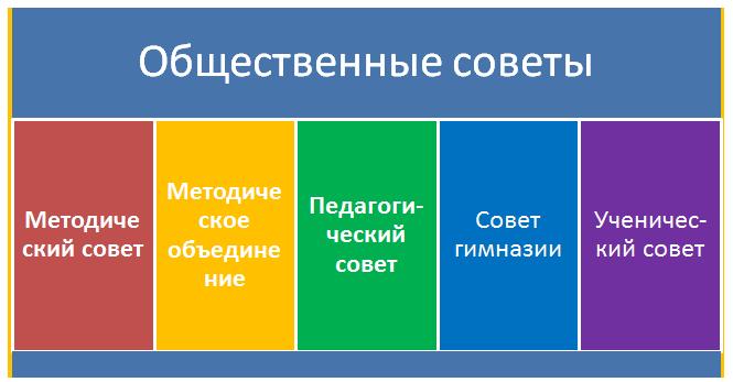 Общественные советы