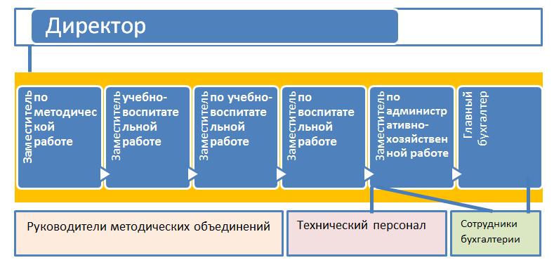 стуктура админ упр