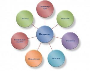 Схема взаимодействия педагога - психолога с другими специалистами