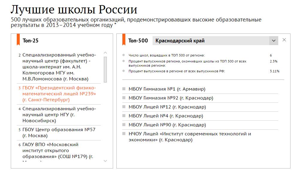 ТОП500 2014